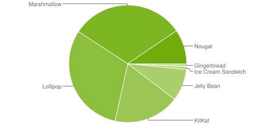 Это интересно: Android Marshmallow стал самой массовой версий Android