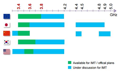 Диапазон C и сети 5G