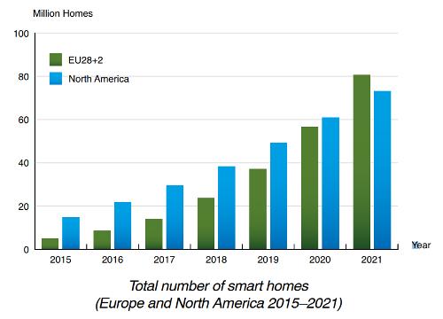 """Суммарное число """"умных домов"""" в Европе и США в период с 2015 по 2021"""