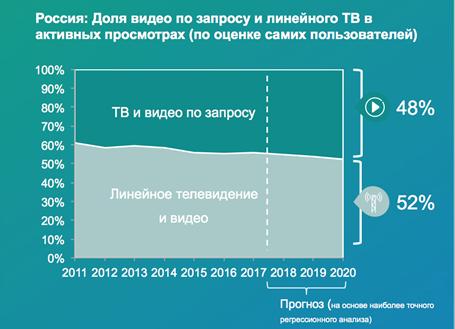 Доля Видео по запросу и линейного ТВ в активных просмотрах (по оценке пользователей)