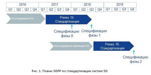 Планы 3GPP по стандартизации систем 5G