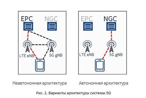 Варианты архитектуры системы 5G