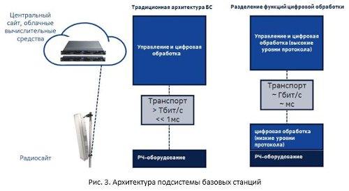 Архитектура подсистемы базовых станций