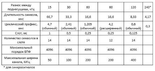 Варианты параметров OFDM