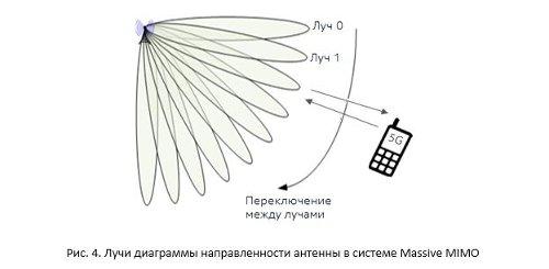 Лучи диаграммы направленности антенны в системе Massive MIMO