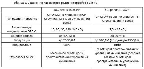 Сравнение параметров радиоинтерфейса 5G и 4G