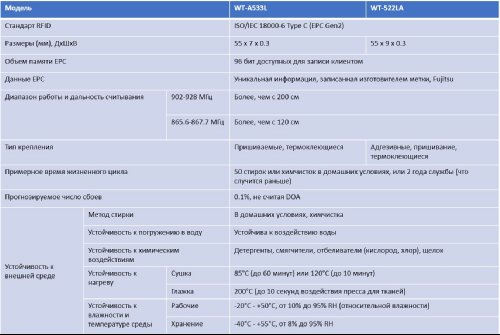 Fujitsu WT-A553L