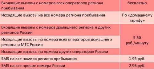 """""""Супер МТС"""" (Москва и МО)"""