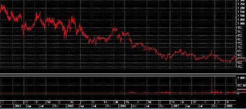 Рынок реагирует на МегаФон