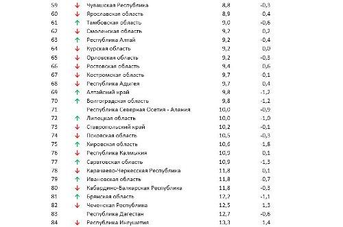 Индекс доступности
