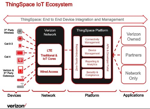 ThingSpace IoT Ecosystem