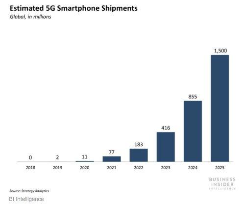 Прогноз отгрузок смартфонов с 5G до 2025 года
