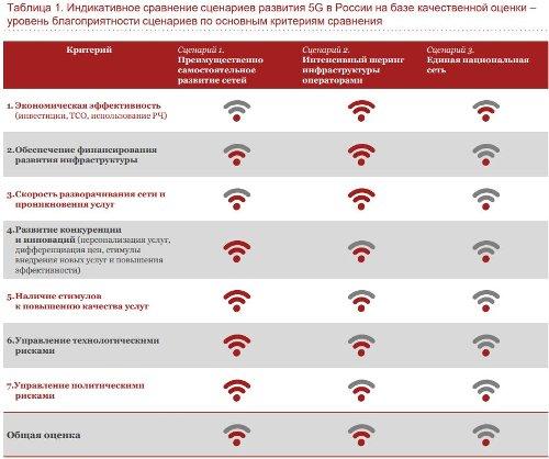 PWC о 5G в России