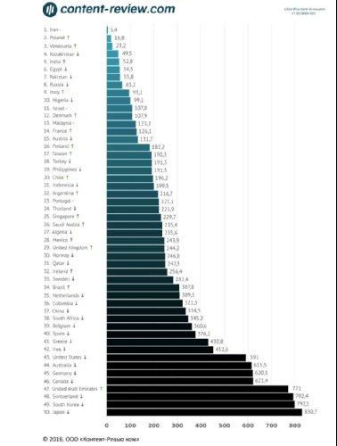 В каких странах дешевле всего мобильный интернет