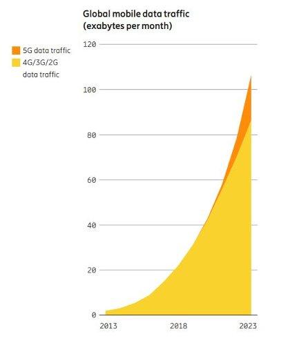 Прогноз роста трафика мобильной передачи данных в течение 10 лет