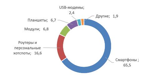 Распределение различных моделей устройств LTE по форм-фактору, май 2018