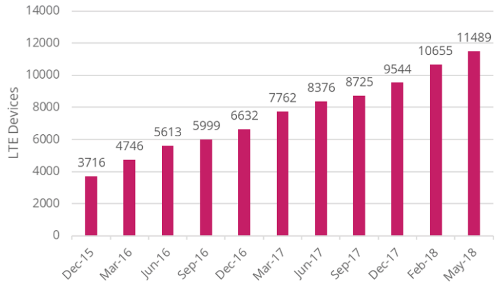 Число моделей устройств с поддержкой LTE