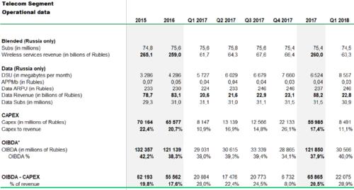 «МегаФон» объявляет результаты за 1 квартал 2018 года