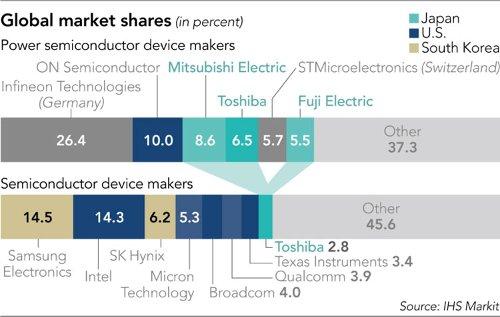 Глобальный рынок полупроводников