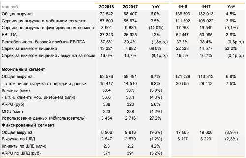 Итоги квартала - ВымпелКом, 2q2018