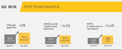 Финансовые результаты Билайн в 2q2018 - Андрей Ларкин
