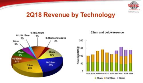 Доходы по технологиям. Мировой рынок полупроводников