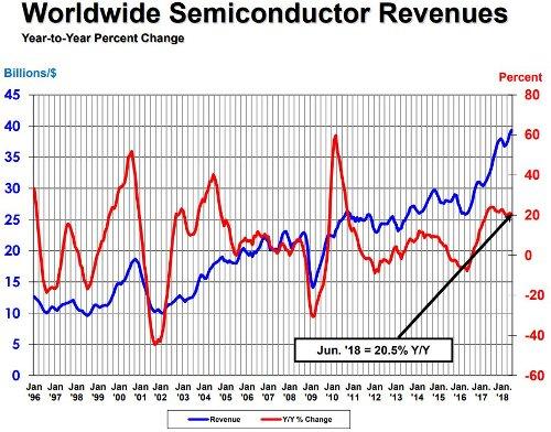 Рост выручки от продажи полупроводников в мире