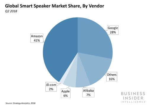 Amazon теряет свою долю рынка смарт-колонок