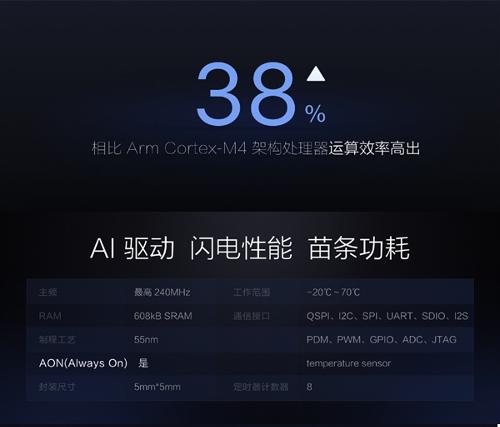 Компоненты: Huangshan No. 1 – первый в мире AI-чип для носимой электроники