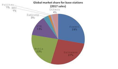 Мировой рынок базовых станций (2017 год)