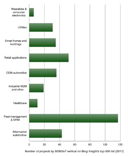 Число IoT-подключений к сетям сотовой связи на конец 2017 года