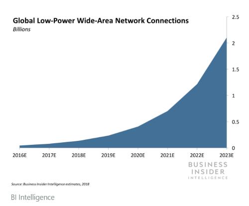 Прогноз числа подключений IoT
