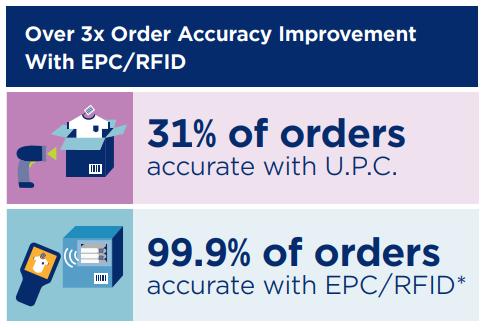 .RFID поднимает точность учета в ритейле почти до 100%