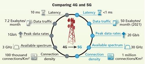 Почему 5G