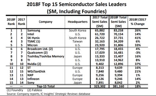 Крупнейшие производители полупроводников наращивают продажи