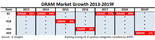 Рынок DRAM - очередной пик пройден