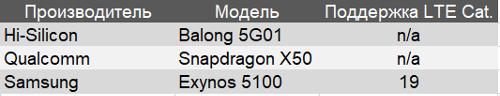 Коммерчески доступные модемы с поддержкой 5G