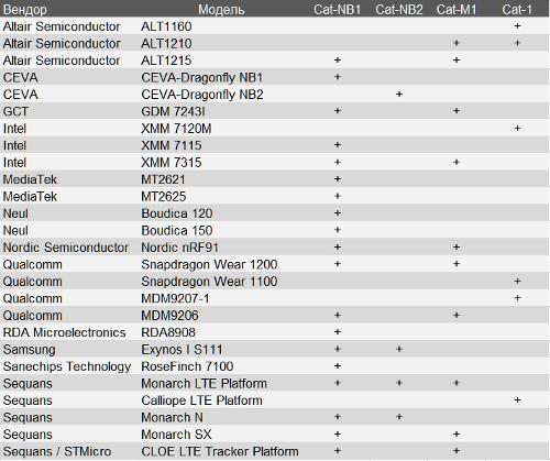 Чипсеты 3GPP IoT
