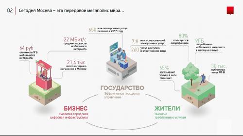 Билайн и Правительство Москвы соглашение