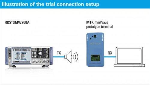 MediaTek испытала прототип мобильной платформы 5G