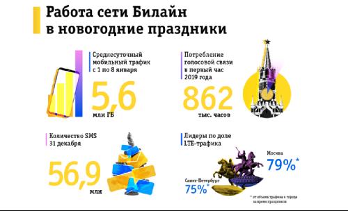 Новогодние рекорды ВымпелКом