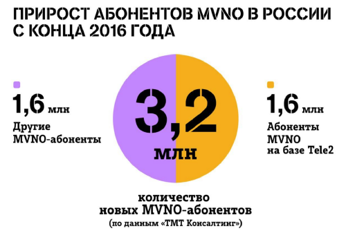 Абоненты MVNO Tele2