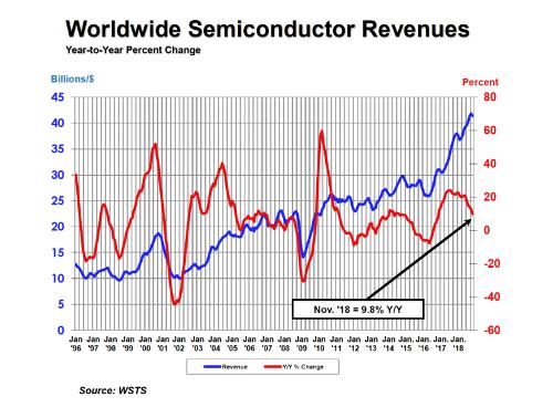 Объемы продаж на мировом рынке полупроводников в ноябре вновь росли
