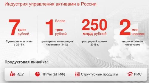 Индустрия управления активами в России