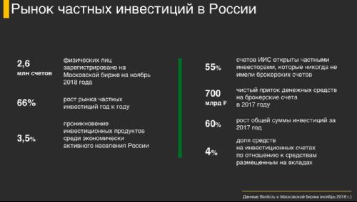 Рынок частных инвестиций в России
