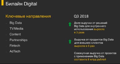 Билайн Digital