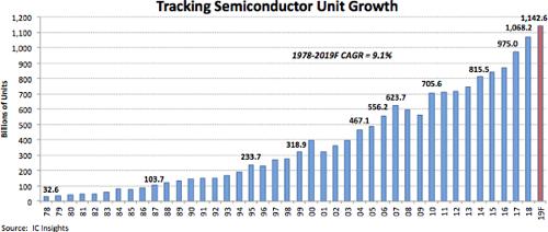IC Insights - оценки и прогнозы отгрузок полупроводников