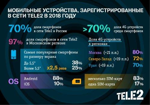 LTE-смартфоны - 49% в сети Tele2