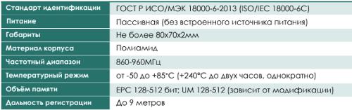 PROF-IT RFID Tag