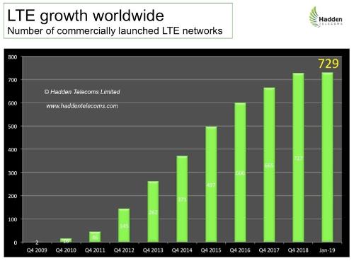 Hadden Telecoms: Операторы 5G в ближайшие годы будут опираться на сети 4G/LTE